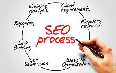 We Build Websites With SEO